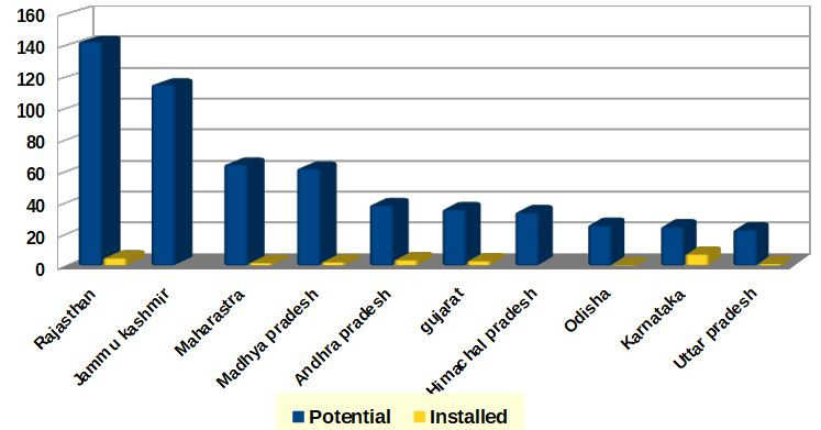 bar chart shows potential of solar energy generation in 10 major states of india