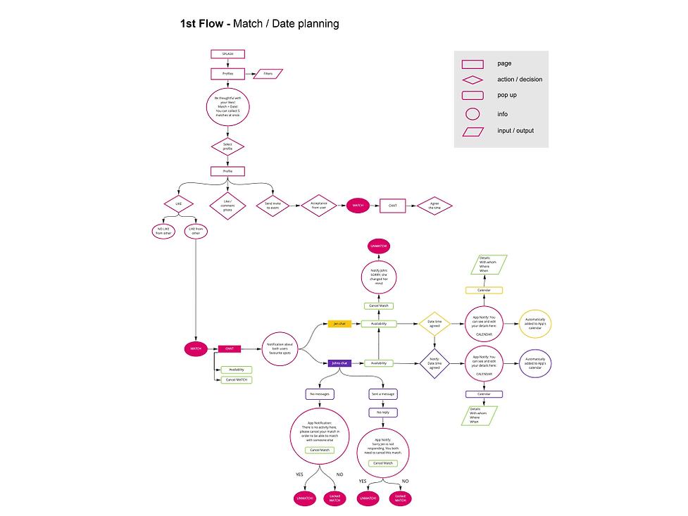 User-flow---flow1_1000.png