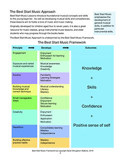 Best Start Music Lessons Book 1 for Teac