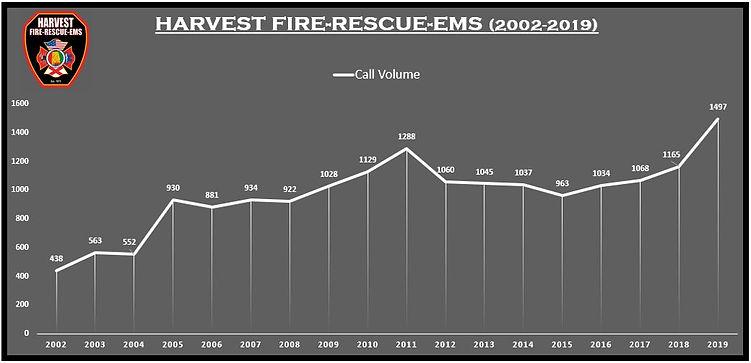 Run Stats 2002-2019