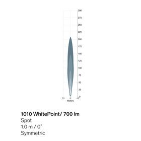 1010-WhitePoint-700lm-sym-light-pattern.