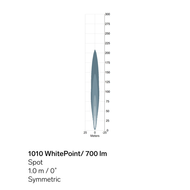 1010-WhitePoint-700lm-sym-light-pattern.