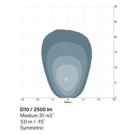 D10-2500lm-Medium-sym-light-pattern.jpg