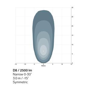D8-2500lm-Narrow-sym-light-pattern.jpg