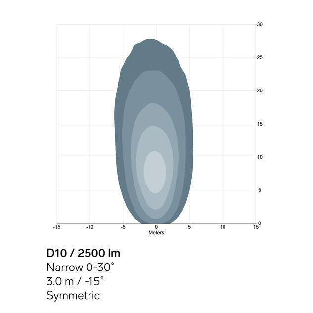 D10-2500lm-Narrow-sym-light-pattern.jpg