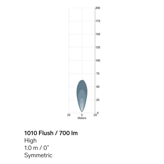 1010-Flush-700lm-High-sym-light-pattern.
