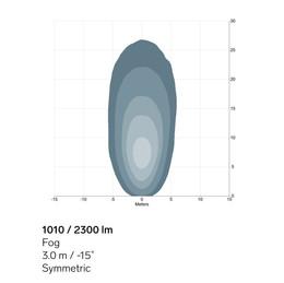 1010-2300lm-Fog-sym-light-pattern.jpg