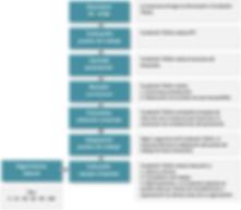 Modelo de inclusión laboral de Fundación