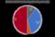 PieChart_impact_factors.png