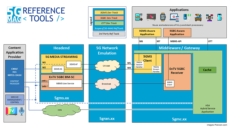 5G-MAG RefTools Architecture.png