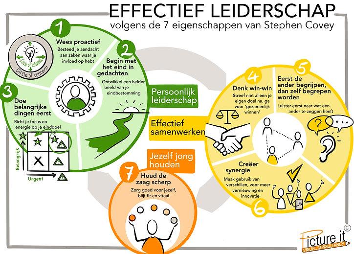 Effectief Leiderschap - Stephen Covey.jp