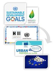 EU Urban Agenda Links to international c