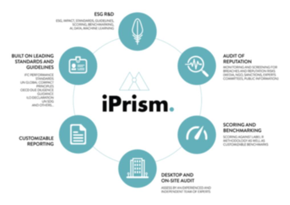 GRAPH_IPRISM.jpg