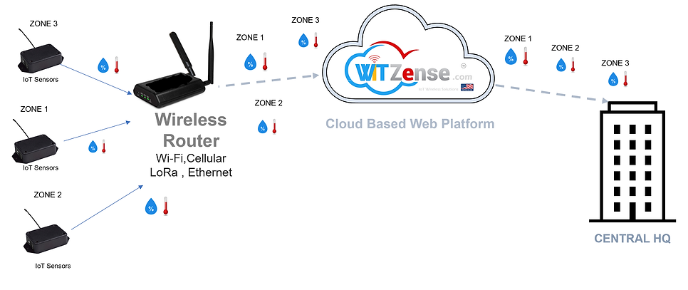 IoT AA battery powered wireless sensors using LoRa WAn, Wi-FI, BlueTooth, Ethernet and cellular connectivity to send all data to our cloud based platform so you can monitor your operations from anywhere in the world - Also get email and text messaging alerts to as many people as you need.