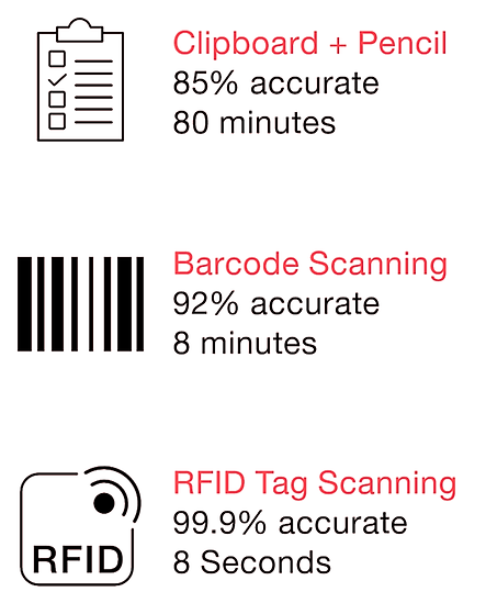 what are the operational benefits of RFID and what are the financial benefits ?