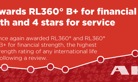 Financial strength of RL360° reaffirmed by AKG