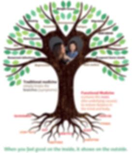 Robin-Nutrition-Tree.jpg