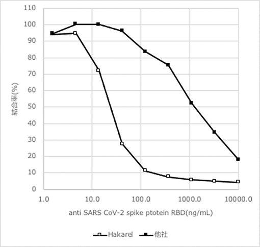 中和抗体活性グラフ.jpg