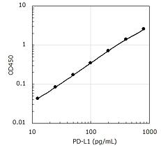 PD-L1 Standard.png