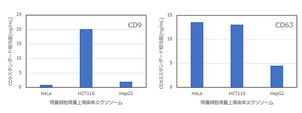 CD9およびCD63定量値グラフ_edited.png