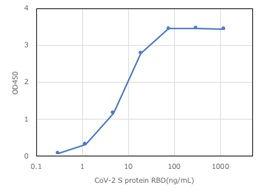 SARS-CoV2 Graph.jpg