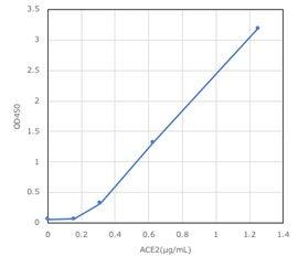 ACE2_graph.jpg