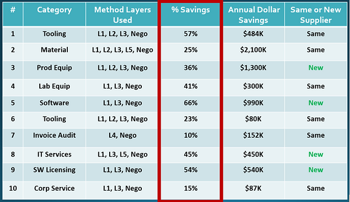 Roger's Savings Examples.PNG