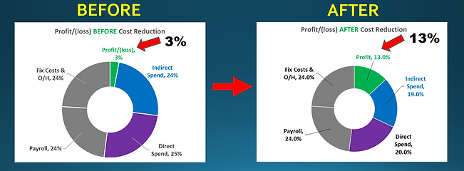 Profit Before & After Savings.PNG