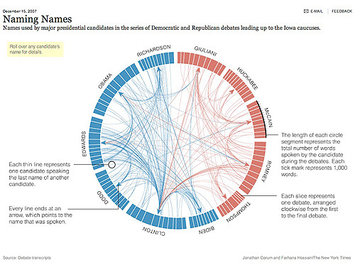 graphic depicts how often names were invoked in the debates