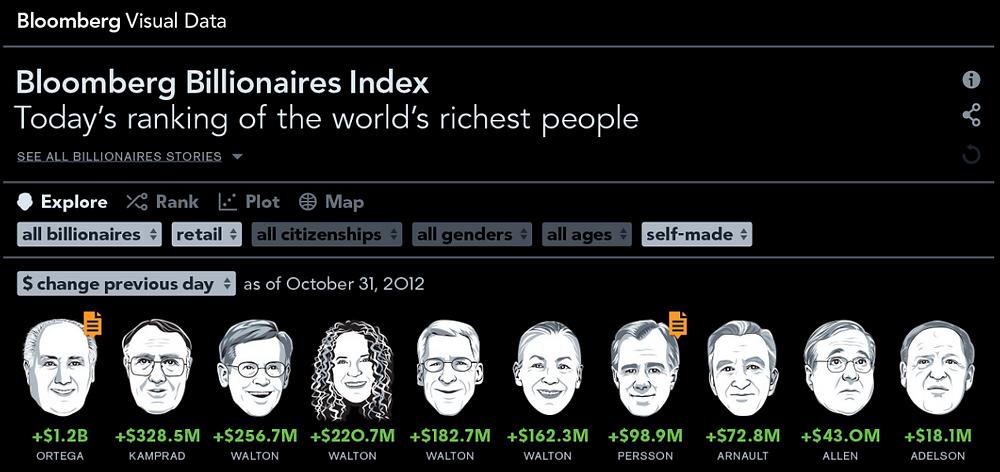 Bloomberg Billionaires