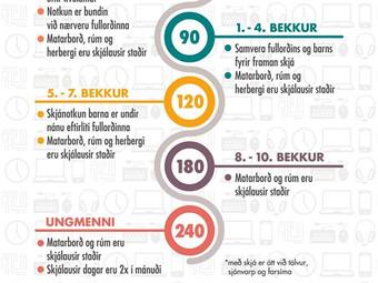 Viðmið um skjánotkun