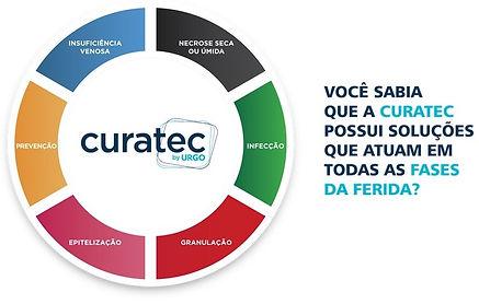 Curatec_Ciclo.jpg