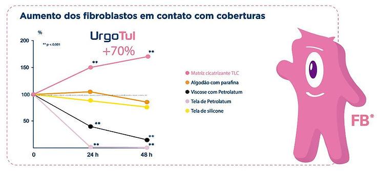UrgoTul-EFICACIA.JPG