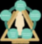 Triangle équlibre santé approche hollistique corps esprit