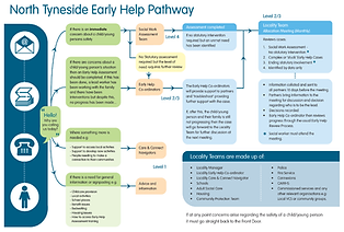 NTC Early Help Pathway.png