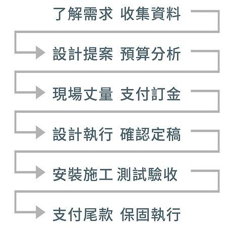 招牌製作流程圖.jpg