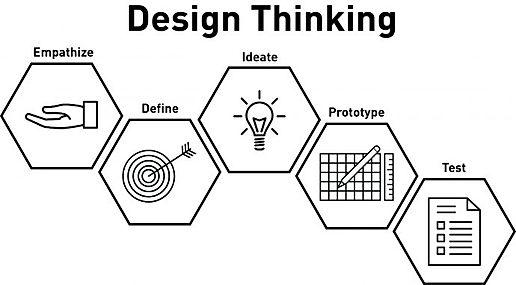 Graphic2-DesignThinking5-18-e15263945142