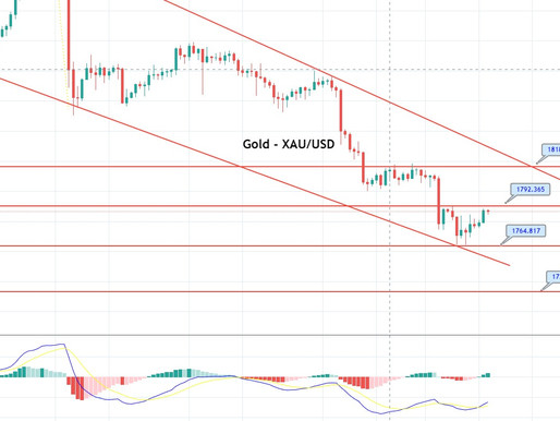 Daily Gold Price Forecast (XAU/USD) - December 07, 2020