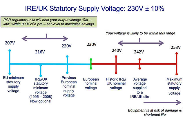 voltage-optimisation-ireland.jpg