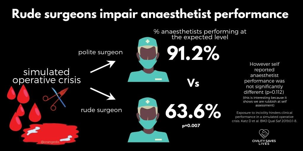 Rude surgeons impair anaesthetists