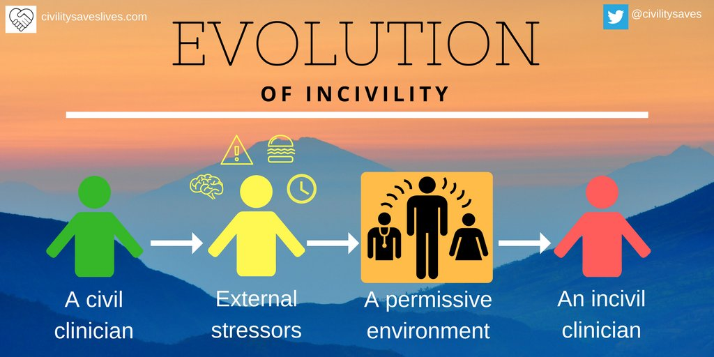 Evolution of incivility