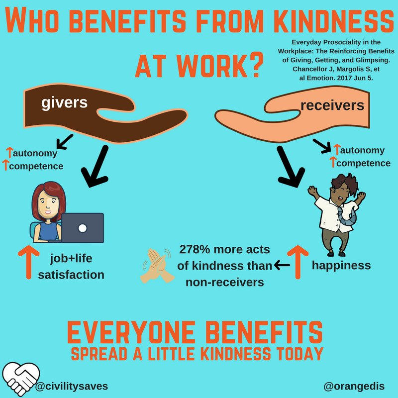 Who benefits from kindness