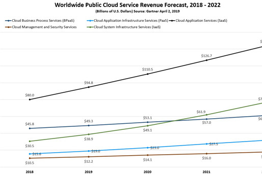 Uncovering the insight behind Gartner's $331 billion public cloud forecast