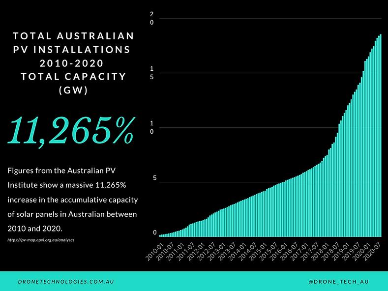 Total Australian Solar Panel Installatio