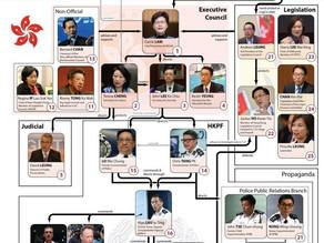 HK Executive Council - bent rulers