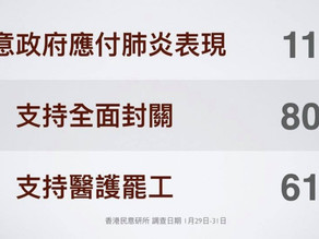 Latest HK Poll: 11% satisfied w/ govt handling of virus; 80% closing of borders; 61% medical strike