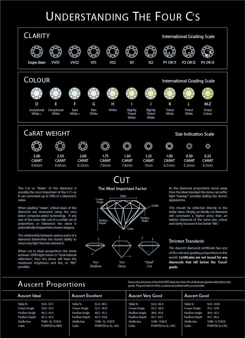 wayne-lynch-diamond-information-grading-chart.jpg