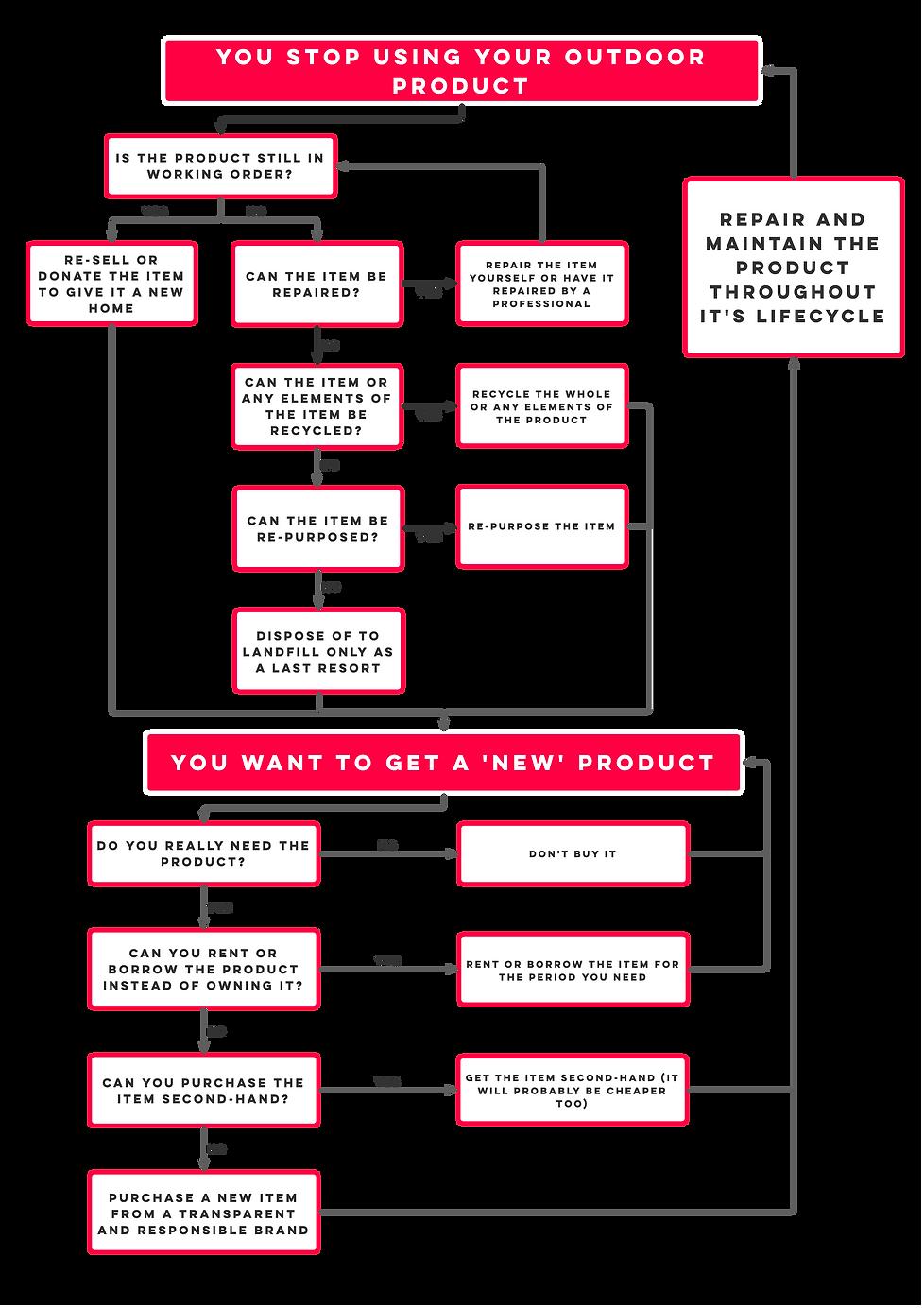 Outdoor Kit  - A Circular Framework.png