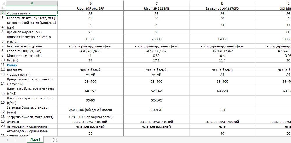 2015-06-16 01-13-17 Пример №1 Ricoh MP 301 SPF.xlsx - Excel_edited.png