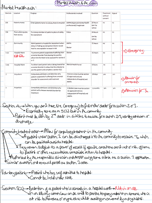 Medicine Year 3 Notes - Mental Health Module Only